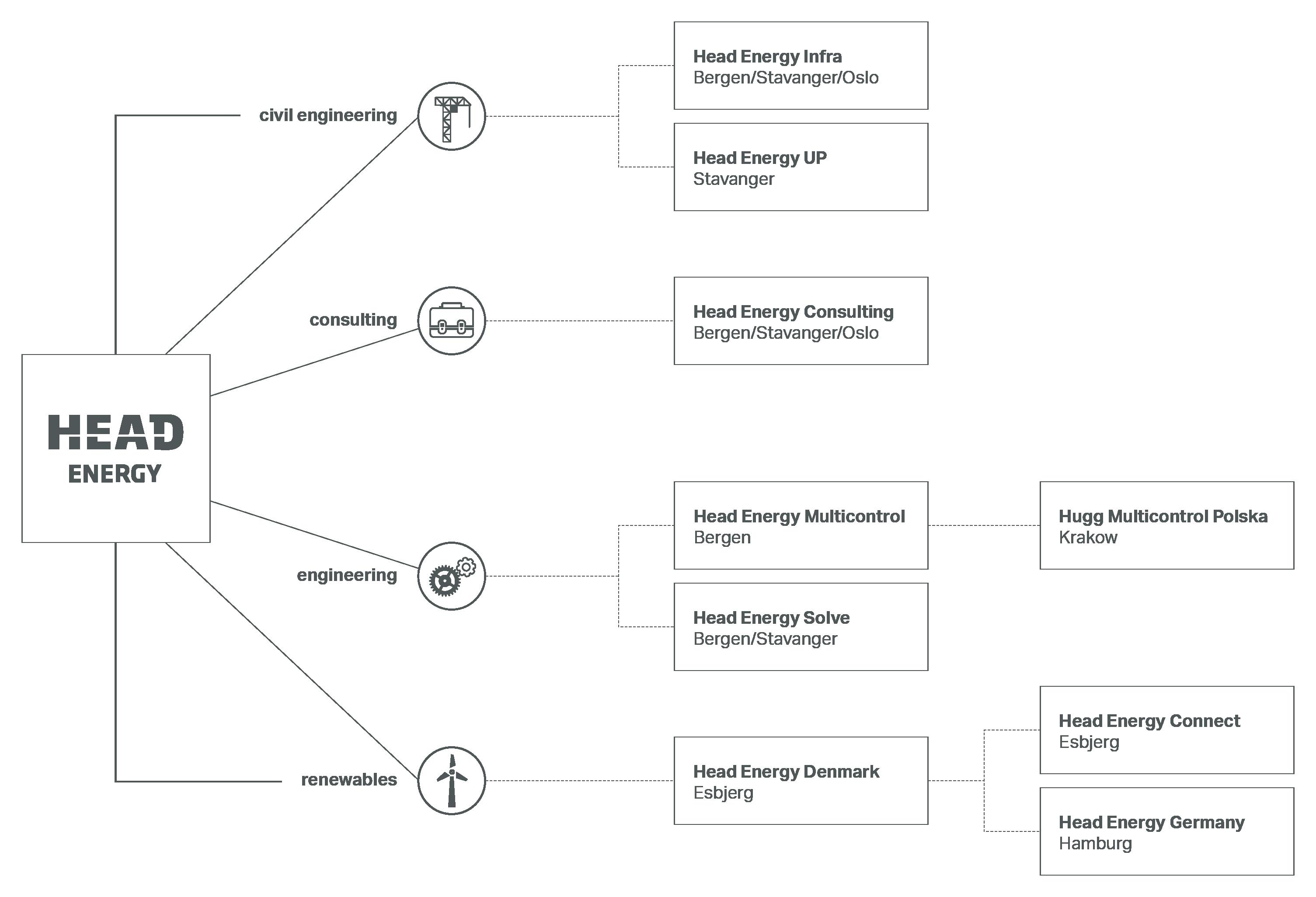 Diagram: Corporate structure